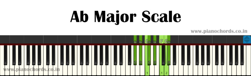 Ab Major Piano Scale With Fingering