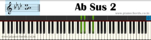 Ab Sus 2 Piano Chord With Fingering, Diagram, Staff Notation