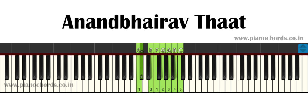 Anandbhairav Thaat With Fingering