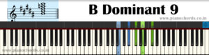 B Dominant 9 Piano Chord With Fingering, Diagram, Staff Notation