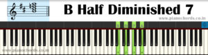 B Half Diminished 7 Piano Chord With Fingering, Diagram, Staff Notation