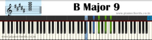 B Major 9 Piano Chord With Fingering, Diagram, Staff Notation