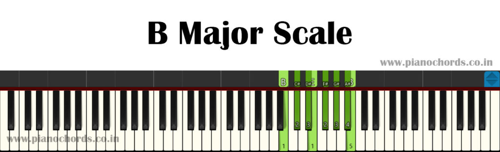 B Major Piano Scale With Fingering