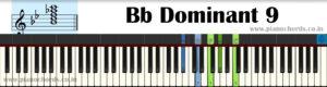 Bb Dominant 9 Piano Chord With Fingering, Diagram, Staff Notation