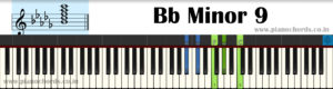 Bb Minor 9 Piano Chord With Fingering, Diagram, Staff Notation