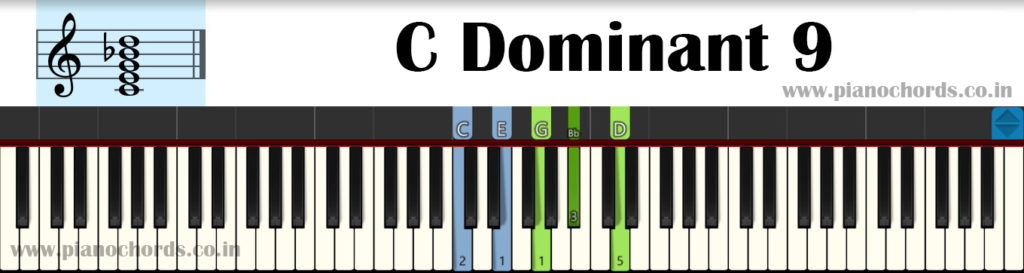 C Dominant 9 Piano Chord With Fingering, Diagram, Staff Notation