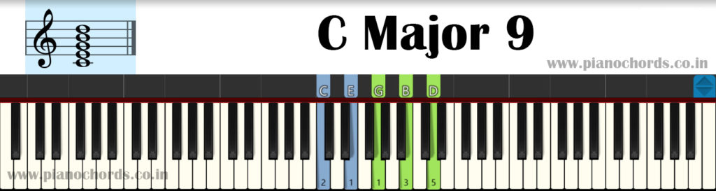C Major 9 Piano Chord With Fingering, Diagram, Staff Notation