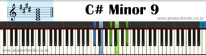 C# Minor 9 Piano Chord With Fingering, Diagram, Staff Notation