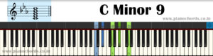C Minor 9 Piano Chord With Fingering, Diagram, Staff Notation