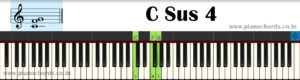 C Sus 4 Piano Chord With Fingering, Diagram, Staff Notation