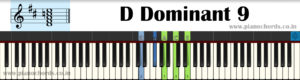 D Dominant 9 Piano Chord With Fingering, Diagram, Staff Notation