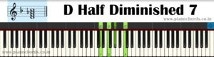 D Half Diminished 7 Piano Chord With Fingering, Diagram, Staff Notation