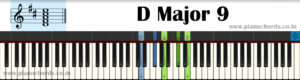 D Major 9 Piano Chord With Fingering, Diagram, Staff Notation