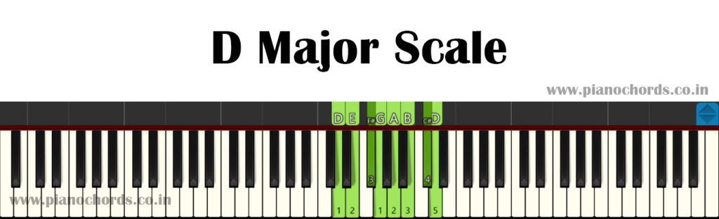 D Major Piano Scale With Fingering