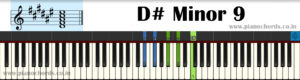 D# Minor 9 Piano Chord With Fingering, Diagram, Staff Notation
