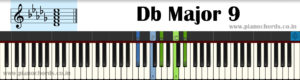 Db Major 9 Piano Chord With Fingering, Diagram, Staff Notation