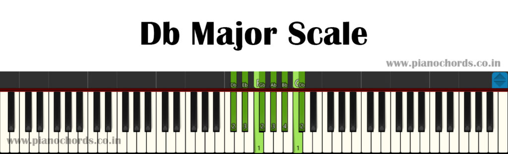 Db Major Piano Scale With Fingering