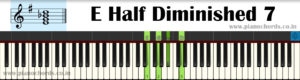 E Half Diminished 7 Piano Chord With Fingering, Diagram, Staff Notation