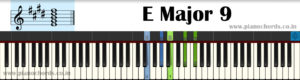 E Major 9 Piano Chord With Fingering, Diagram, Staff Notation