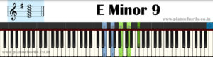 E Minor 9 Piano Chord With Fingering, Diagram, Staff Notation