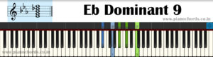Eb Dominant 9 Piano Chord With Fingering, Diagram, Staff Notation
