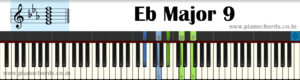 Eb Major 9 Piano Chord With Fingering, Diagram, Staff Notation