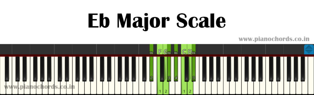 Eb Major Piano Scale With Fingering