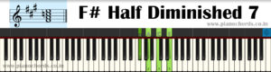 F# Half Diminished 7 Piano Chord With Fingering, Diagram, Staff Notation