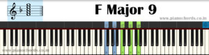 F Major 9 Piano Chord With Fingering, Diagram, Staff Notation