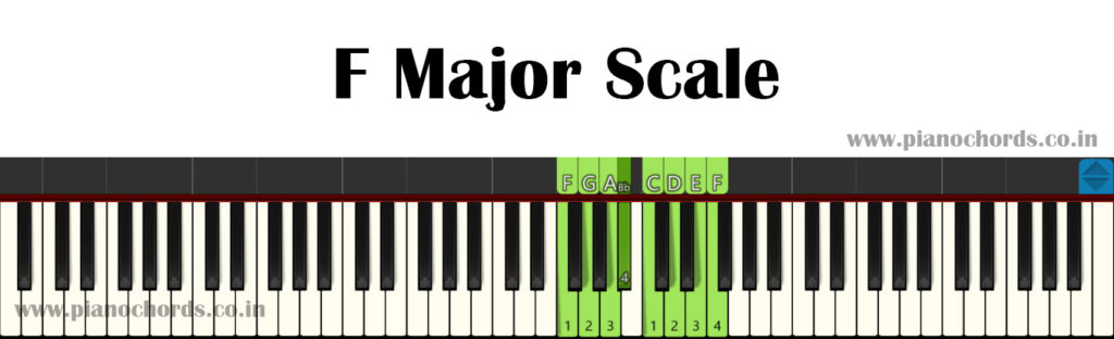 F Major Piano Scale With Fingering