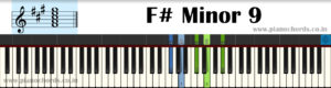 F# Minor 9 Piano Chord With Fingering, Diagram, Staff Notation