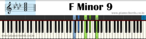F Minor 9 Piano Chord With Fingering, Diagram, Staff Notation