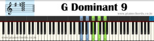 G Dominant 9 Piano Chord With Fingering, Diagram, Staff Notation