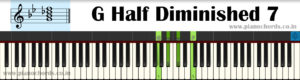 G Half Diminished 7 Piano Chord With Fingering, Diagram, Staff Notation