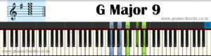 G Major 9 Piano Chord With Fingering, Diagram, Staff Notation