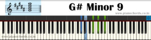 G# Minor 9 Piano Chord With Fingering, Diagram, Staff Notation