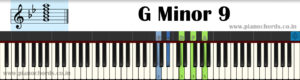 G Minor 9 Piano Chord With Fingering, Diagram, Staff Notation