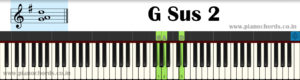 G Sus 2 Piano Chord With Fingering, Diagram, Staff Notation