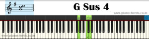 G Sus 4 Piano Chord With Fingering, Diagram, Staff Notation
