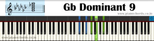 Gb Dominant 9 Piano Chord With Fingering, Diagram, Staff Notation