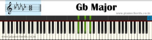Gb Major Piano Chord With Fingering, Diagram, Staff Notation