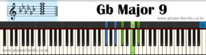 Gb Major 9 Piano Chord With Fingering, Diagram, Staff Notation