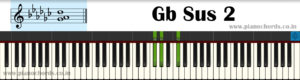 Gb Sus 2 Piano Chord With Fingering, Diagram, Staff Notation