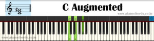 C Augmented Piano Chord With Fingering, Diagram, Staff Notation