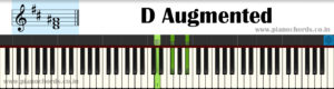 D Augmented Piano Chord With Fingering, Diagram, Staff Notation