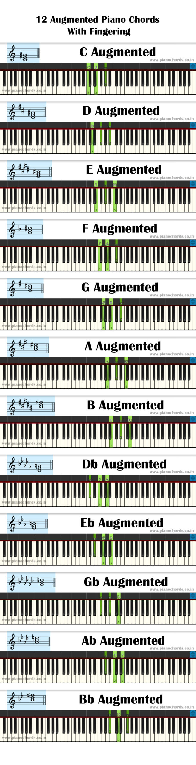 12 Augmented Piano Chords With Fingering, Diagram, Staff Notation