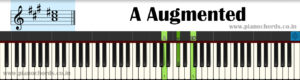 A Augmented Piano Chord With Fingering, Diagram, Staff Notation
