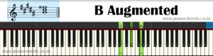 B Augmented Piano Chord With Fingering, Diagram, Staff Notation