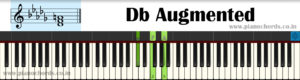 Db Augmented Piano Chord With Fingering, Diagram, Staff Notation