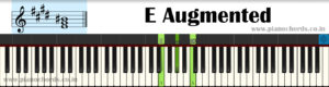 E Augmented Piano Chord With Fingering, Diagram, Staff Notation